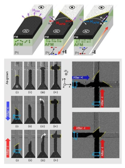 Manipulation of magnetic domain dynamics in ultra-thin multilayer materials