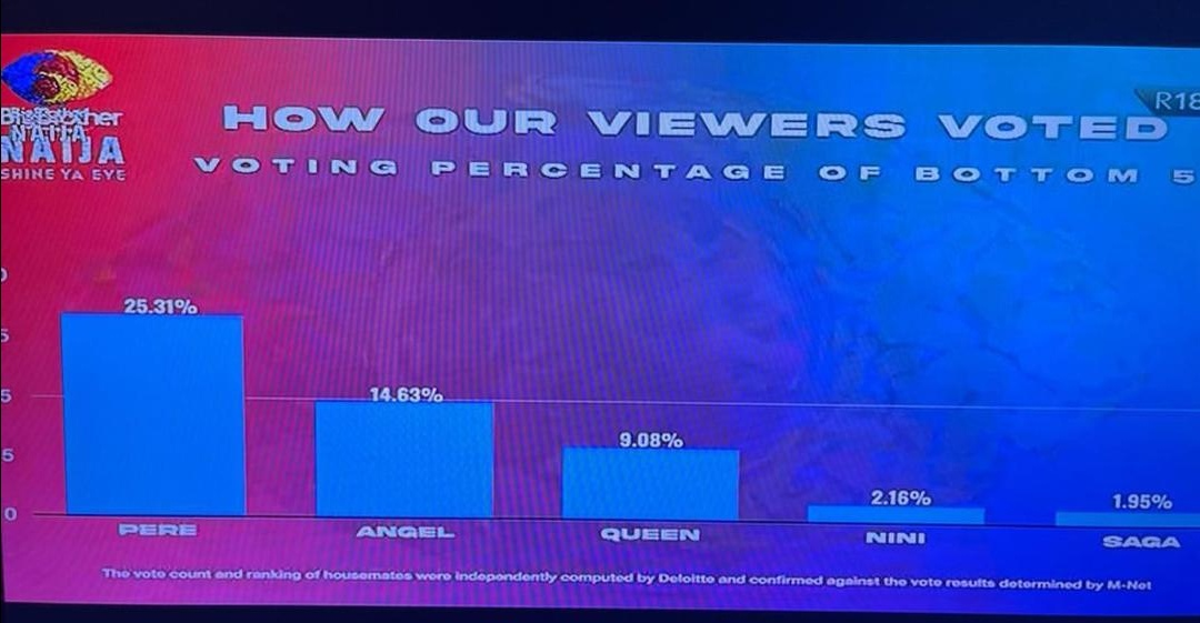 BBNaija 6 finale: Viewers votes don't really count